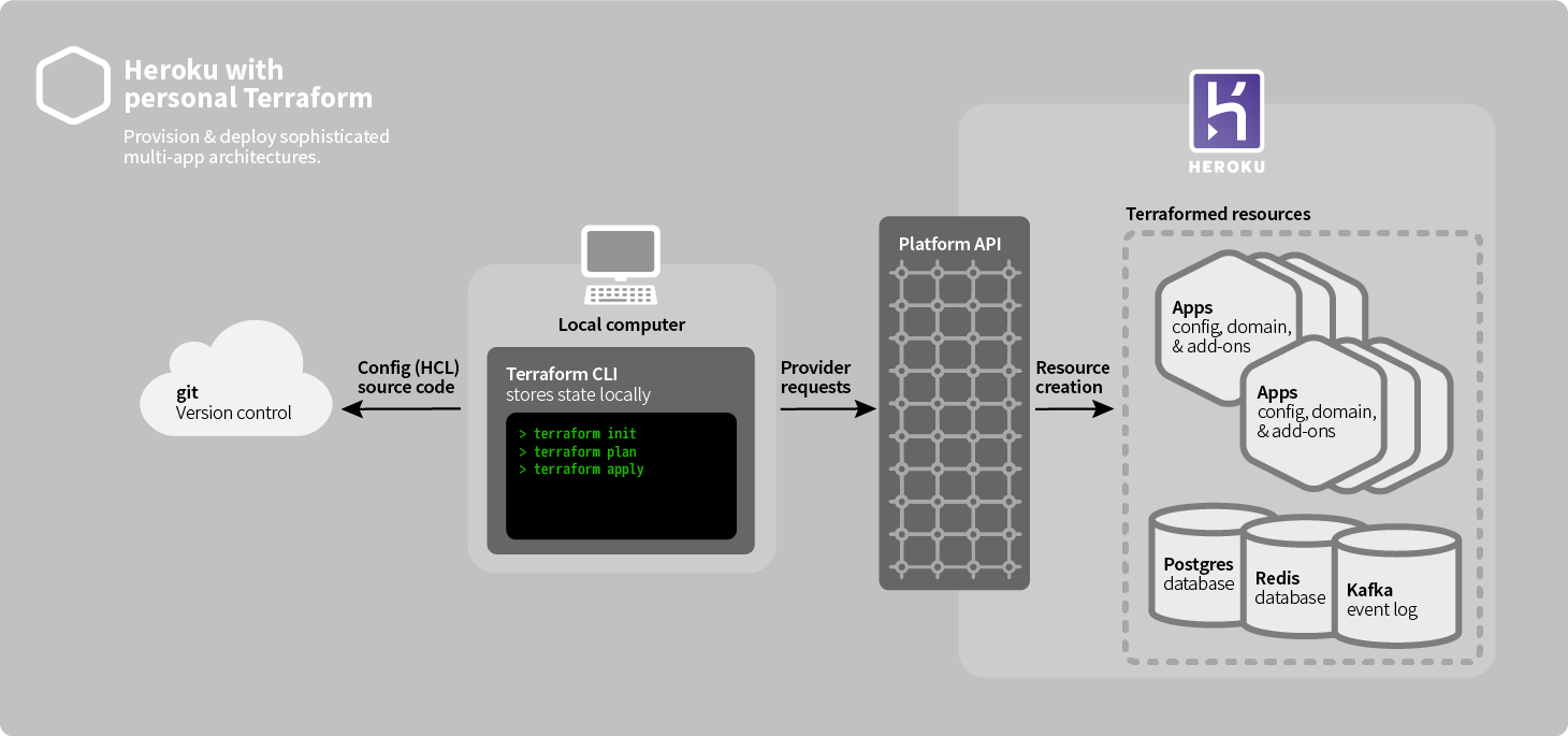 Diagram of Heroku with personal Terraform