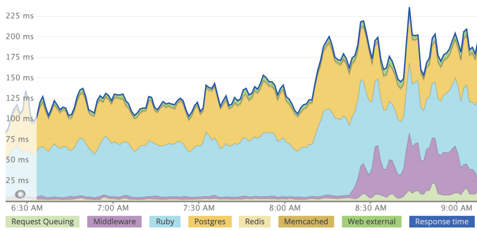 request time graph