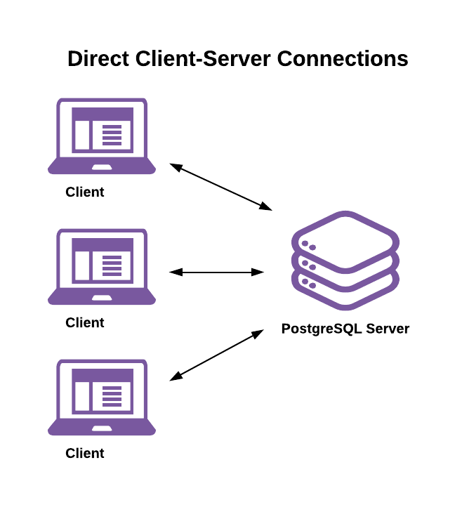 Client-Server Connection Model