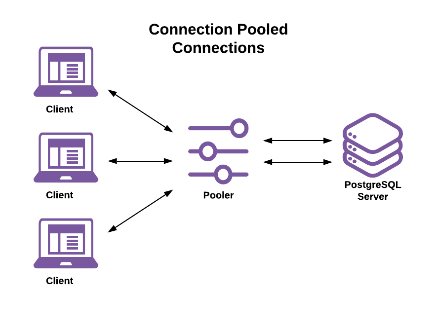 Client-Pooler-Server Connection Model