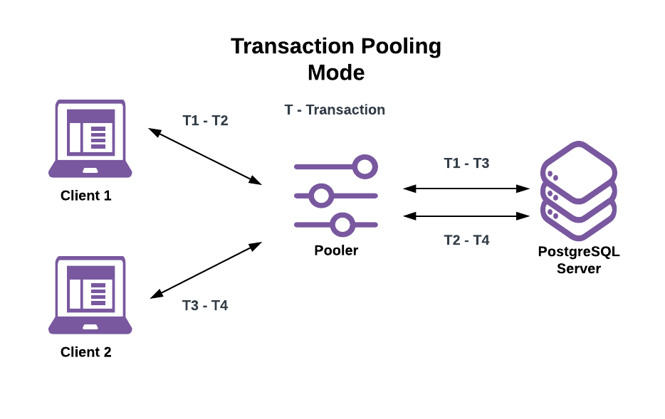 Transaction Pooling Mode Example