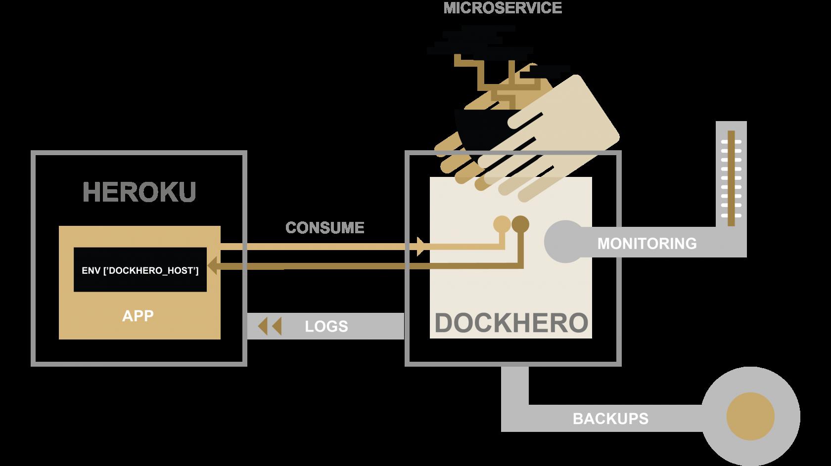 DockHero | Heroku Dev Center