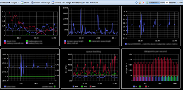 Hosted Graphite Dashboard
